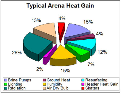 Arena heat gain chart
